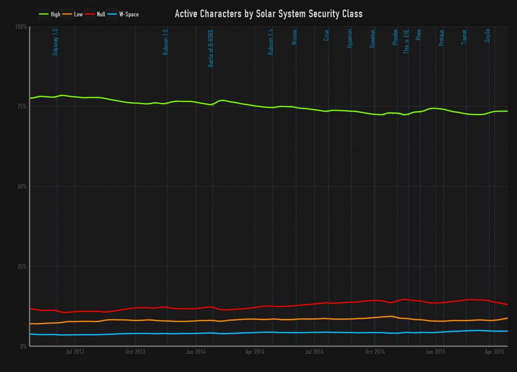 CCP Quant's analysis of players by type of space - more than 85 percent operate outside of null security space.