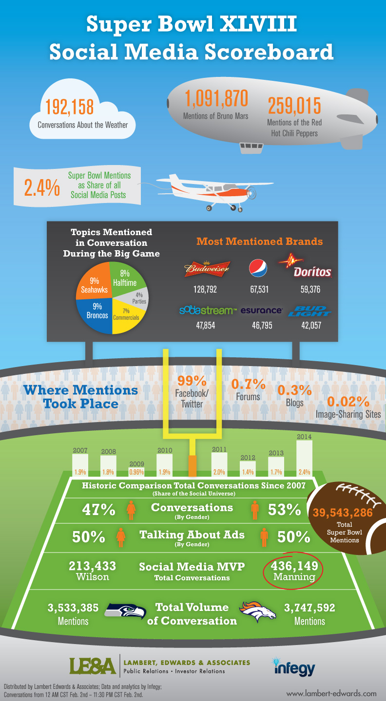 superbowl-2014-infographic.jpg