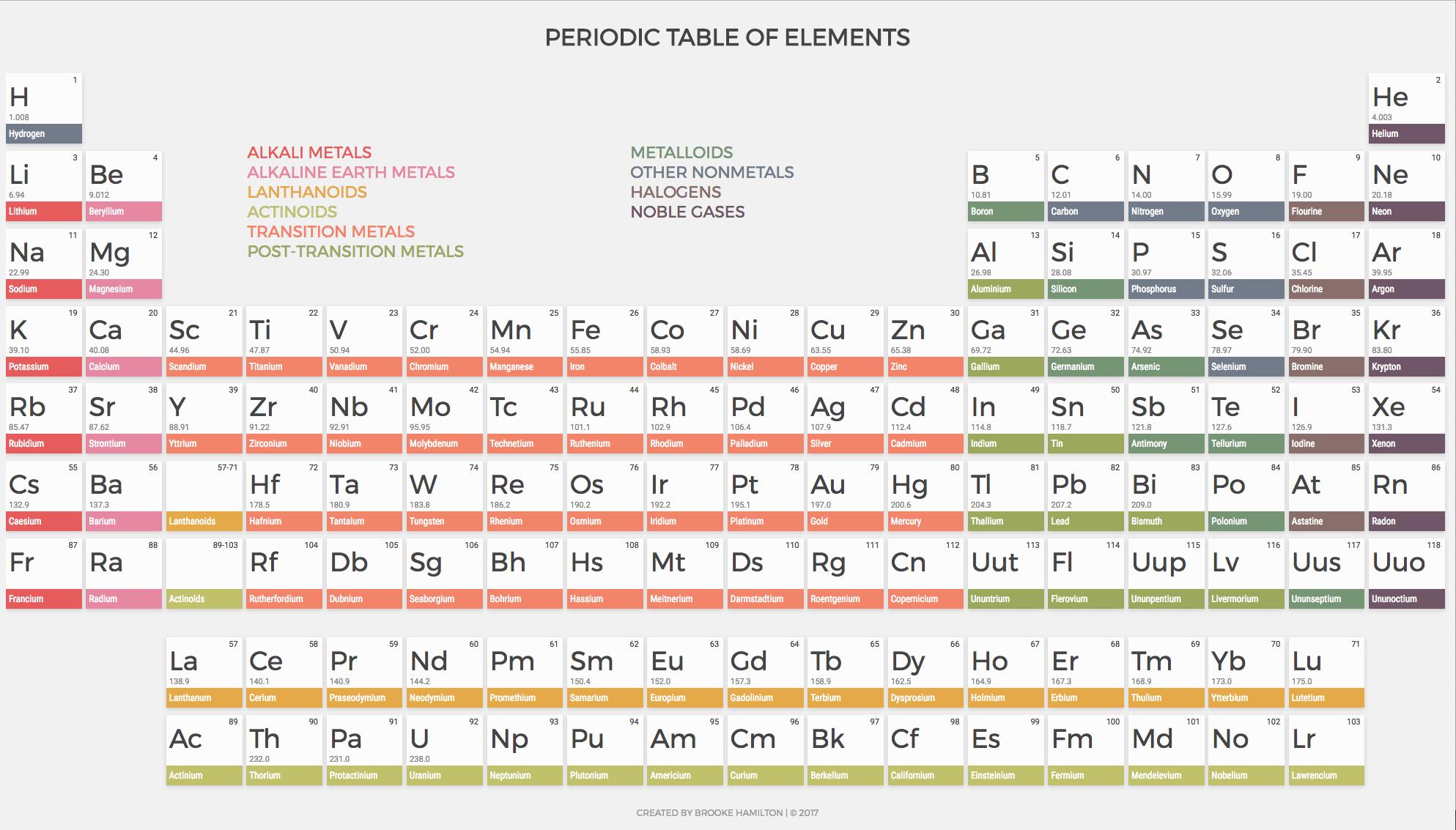Screenshot of periodictable.cc