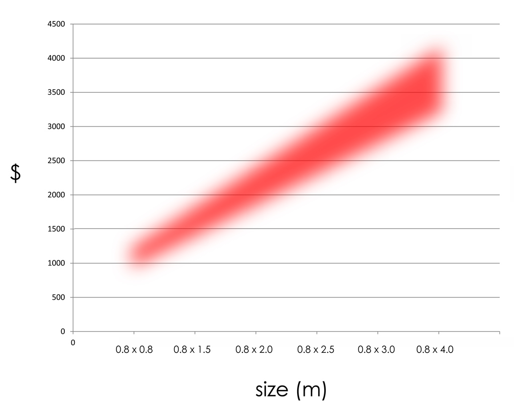 Estimate guide for printing and glass cost.
