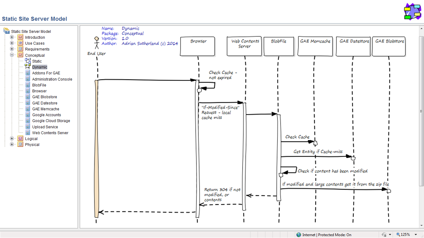 Click diagram to see it in action ... and for more details as a UML model ,,,