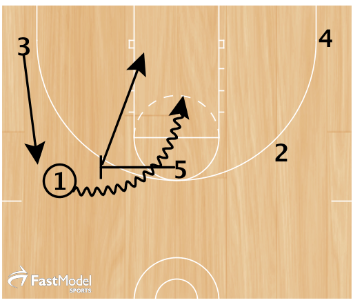 #1 keeps the dribble alive as #5 sprints into a ball screen.  #2 and #4 spot up as #5 rolls and #3 lifts to the wing.  #1 drives off the ball screen and reads.