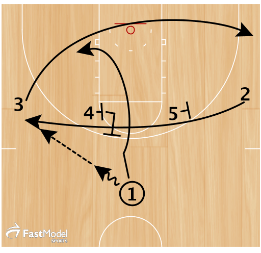 2 cuts over top from a stagger from 5 and 4 as 3 cuts below to opposite corner. 1 passes to 2 and then UCLA cuts off 4 to the block.