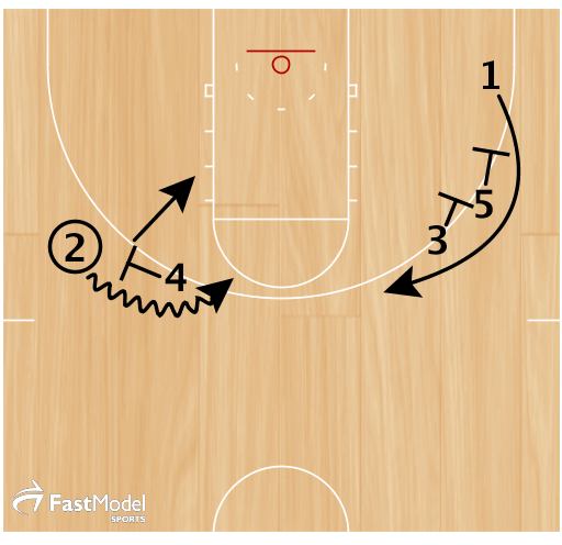 2 uses Pick & Roll  3 and 5 sets stagger screen for 1  2 uses Pick & Roll  3 and 5 sets stagger screen for 1
