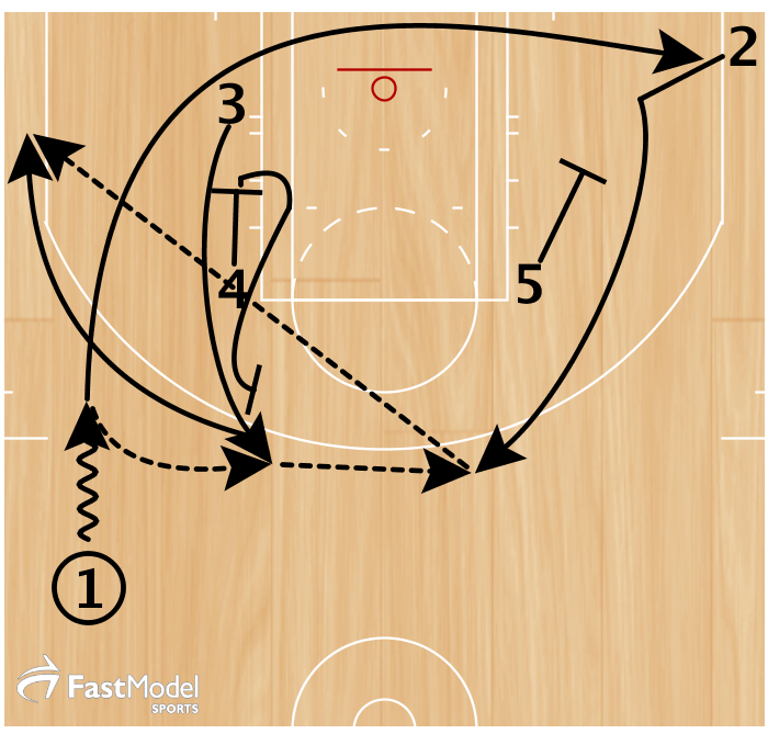 3 zippers off a screen from 4 and receives a pass from 1. 1 cuts through to the opposite corner. At the same time 5 pins down on 2 and 3 passes to 2. 4 immediately flares 3 for a catch & shoot 3pter.