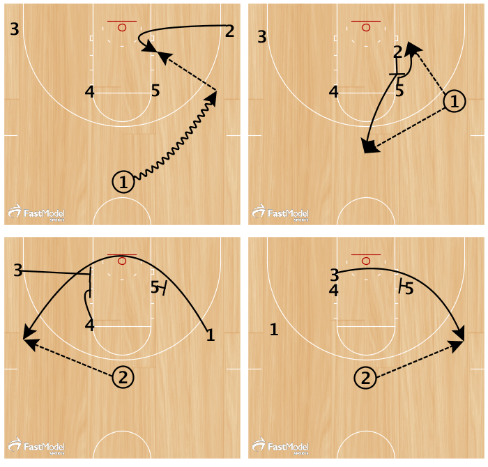 Frame 1 #1 dribbles to the wing on the same side as #'s 2 and 5. #2 will cut from the corner to the low post on his side and post up for a possible post feed.   Frame 2 If #2 does not get the ball after posting up for a count of two, #2 will come up halfway to set a back screen for #5 so that he can post up. #1 can pass to #5 for a possible post feed or to #2 at the top of the key.   Frame 3 When the ball is swung to #2, #5 will set a sigle screen and #'s 3 and 4 will set a double screen. The cutter will be #1 who comes off of the single-double screen and catches the ball at the wing.   Frame 4 After #1 clears the double set by #'s 3 and 4, #4 comes off of the down screen set by #5 and curls to the wing opposite #1.