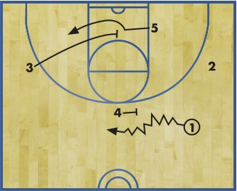 DIAGRAM 2:  4 steps over and sets an on-the-ball screen at the top of the key. 1 dribbles around the screen and looks for an opening to drive all the way to the basket as a first scoring option. As this is happening, 3 breaks down and sets a cross-screen for 5 who rolls to the opposite low block.