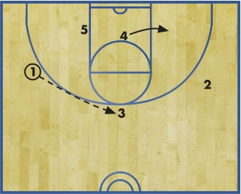 DIAGRAM 4:  If the entry pass to 5 wasn't available, 1 then passes to 3 at the top of the key for a jump shot. 4 rolls to the low block opposite 5.
