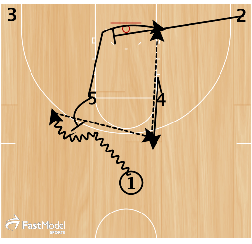 1. 1 dribbles down off of 5's ball screen. 5 rolls to the hoop.  2. 4 v-cuts and receives a pass from 1, 2 sprints to set 5 a cross screen.  3. 5 cuts off of 2's cross screen to the block.  Option 1 - 4 passes to 5 for a lay up or post up.