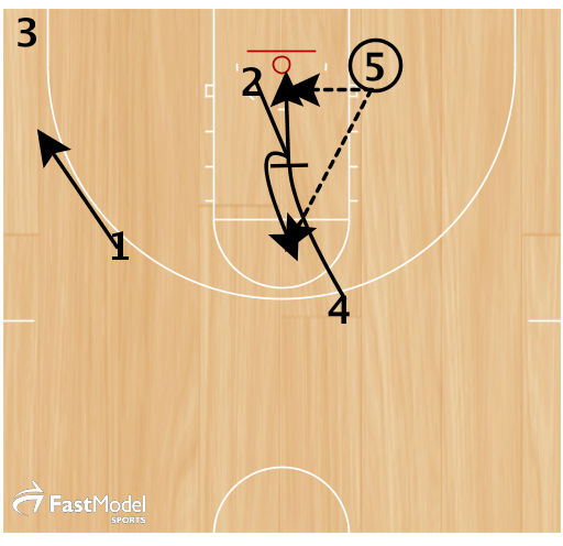 1. 1 clears towards the corner to create spacing.  2. 2 cuts off of 4's down screen. 4 makes a read for a slip.  Option 1 - 5 passes to 2 for a shot.  Option 2 - 5 passes to 4 for a lay up on the slip.