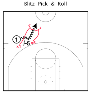 5. Switch:  Switching should only be used in two situations: late in the clock and if the players you are switching are similar in position (i.e-Pending the game plan you could switch 1-3, or switch big on big, etc.). Too often I see players switch ineffectively and either they get split or burned on the slip. The key to switching is both defenders must come together. Never switch a screen until both defenders are close enough to touch hands