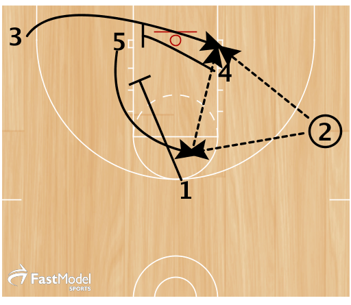 If 4 is not open, 1 pins down for 5 to the high post as 4 back screens for 3 to the ball side block. 2 can hit 3 coming off the screen or 5 on the high-low to 3.