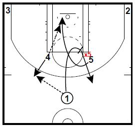 This is a good isolation set for your 1 player.  The 1 player will pass to the 4 player popping out.  After the pass to the 4 player, the 1 player will fake the cut to the basket and stop to set a brush screen for the 5 player.  If we set a good screen, we can get a layup for the 5 player. The 1 player will pop back hard for the ball.