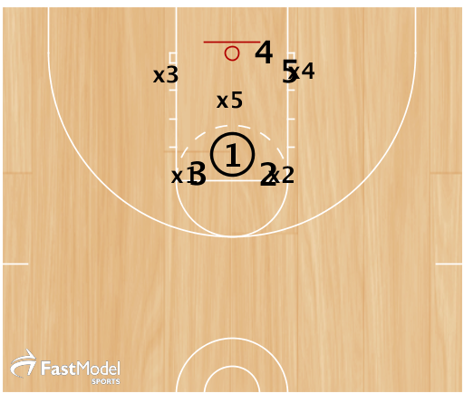 If x5 steps up 1can throw the lob to 4.