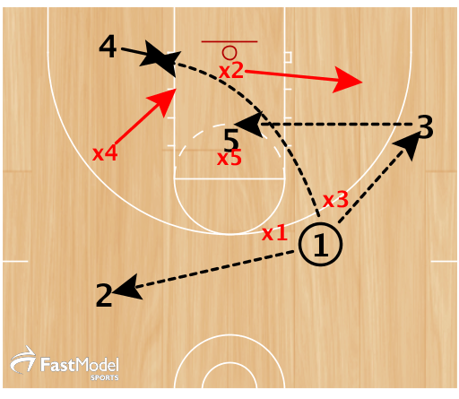 1 can pass to 3 or diagonal to 4. 3 looks for 5 sealing or 4 diving. if neither looks good, 1 reverses to 2.