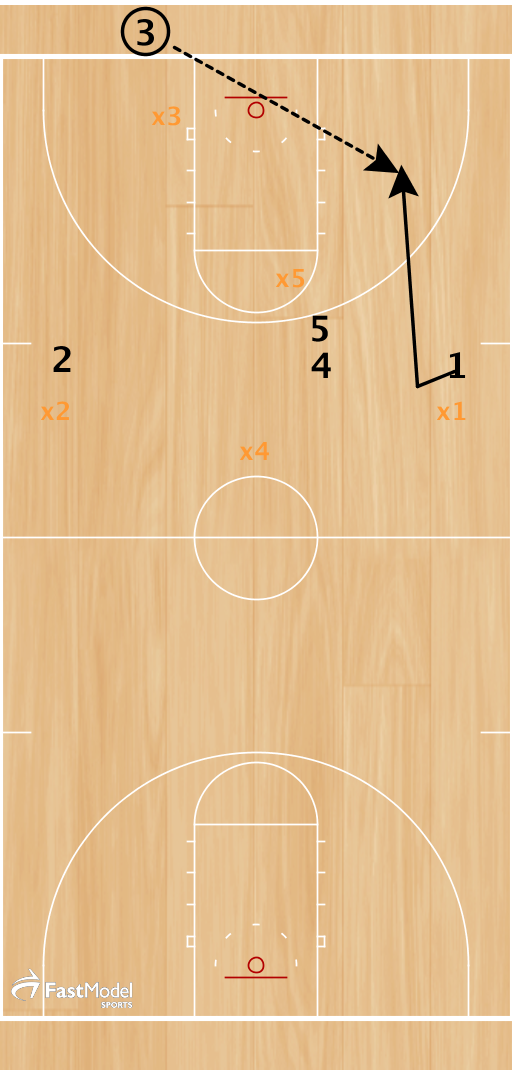 Start with 4 players high (above FT line) as shown. 1 cuts hard to receive inbound pass and anticipates a trap. -