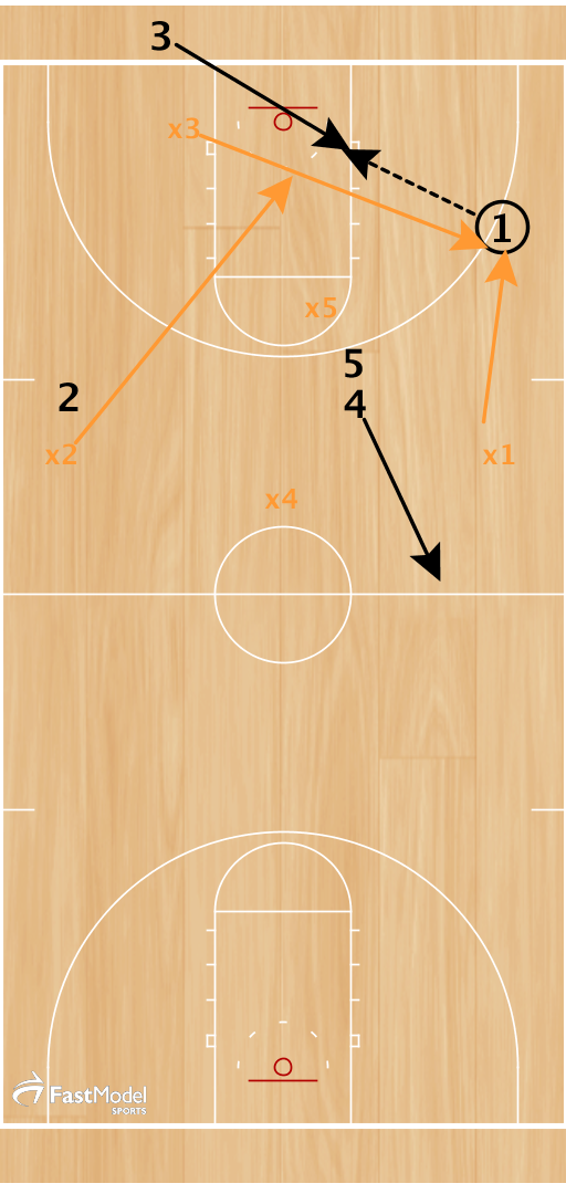 3 cuts toward the ball and receives quick pass back from 1.