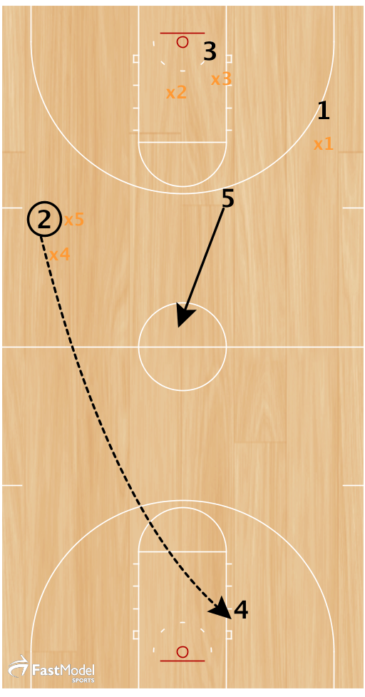 2 takes advantage of the overplay by hitting 4 for the layup before the other defenders can rotate back.