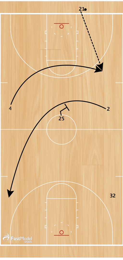 Maryland ran this against the token pressure from NC State last night in their upset win with 12.4 remaining in the game  2 cuts over the top of a screen from 25 at half court  4 cuts over the top and receives the inbounds pass from 21.