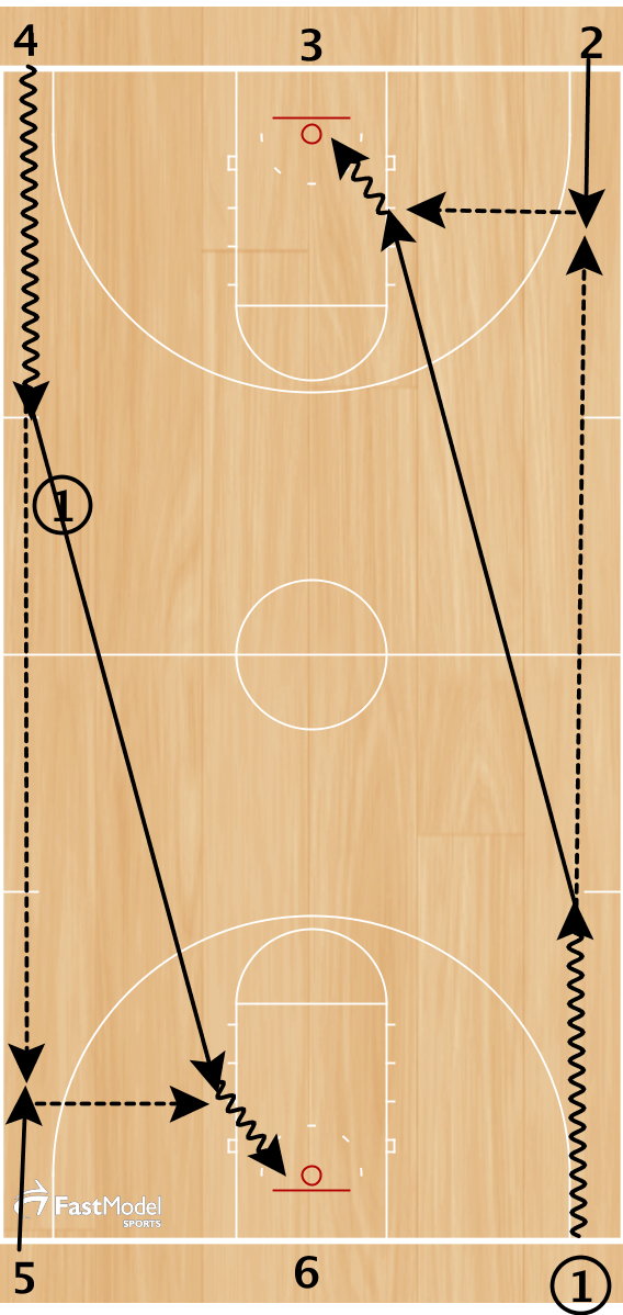 """Give and go"" Full Court Layups     1 takes two hard dribbles, passes ahead to 2.  2 gives ball back to 1  3 Rebounds layup make     Repeat action on opposite side of court.  Rotate to the right (I.e. layup to passing line, passing line to rebounding line, rebouning line to dribbling line)     Use time and score (complete each type of shot in given time):  1. 50 layup/min  2. 15 elbow jump shots/min  2. 10 3pt shots/min     Coaching Point: Two hard dribbles then pass ahead"