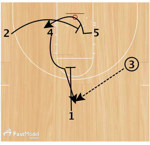 4 fakes a flare screen for 1, then gets a pin down from 1 to the top of the keyto receive pass from 3. 2 lane screens for 5.