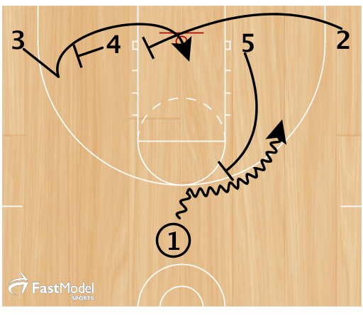 5 sets a ball screen for 1 as 2 and 4 set a staggered screen for 3.