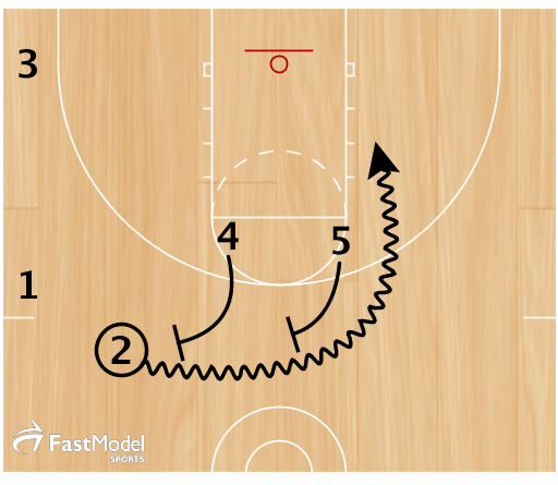 2) 4 and 5 set a staggered ball screen for 2. 2 looks to turn the corner and attack the rim.