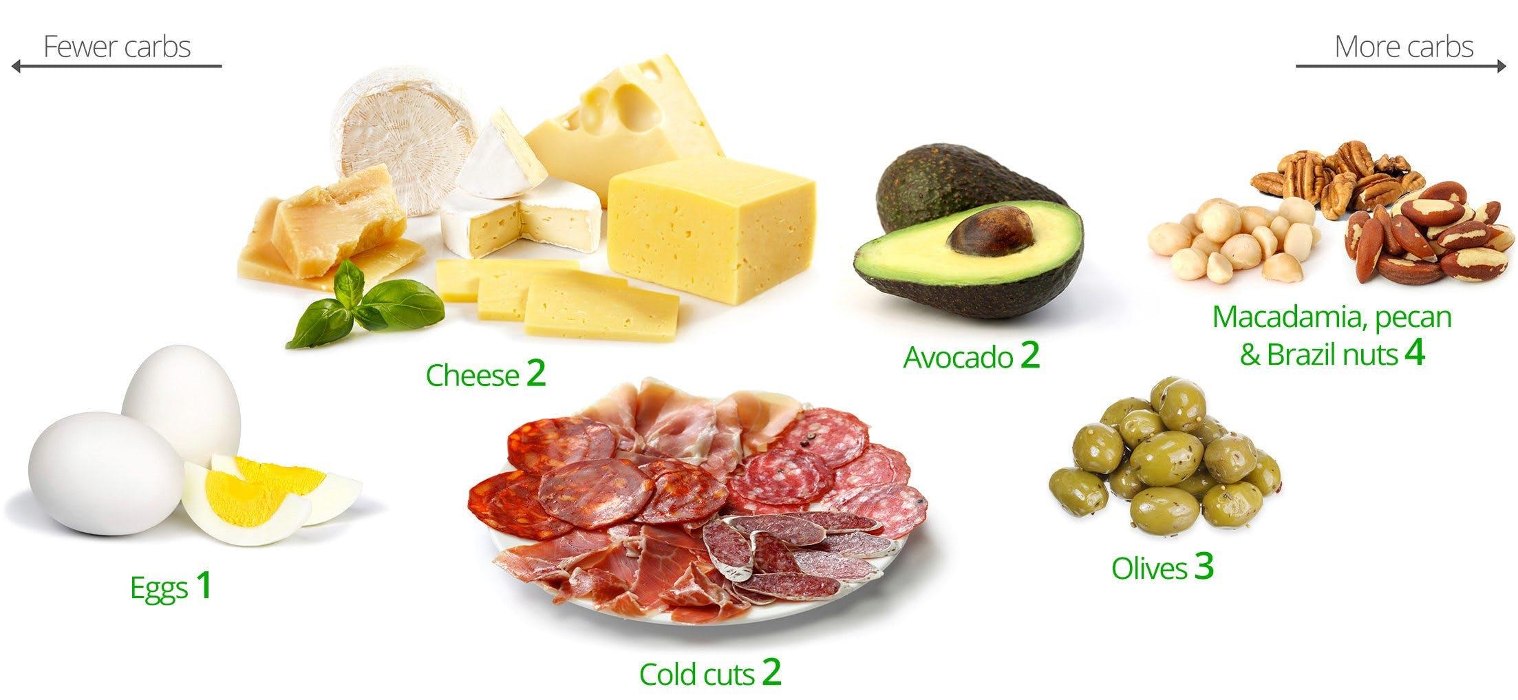 nutritionist Keto diet plan