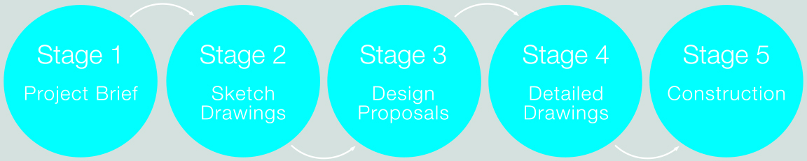 RIBA Architectural Stages_1.jpg