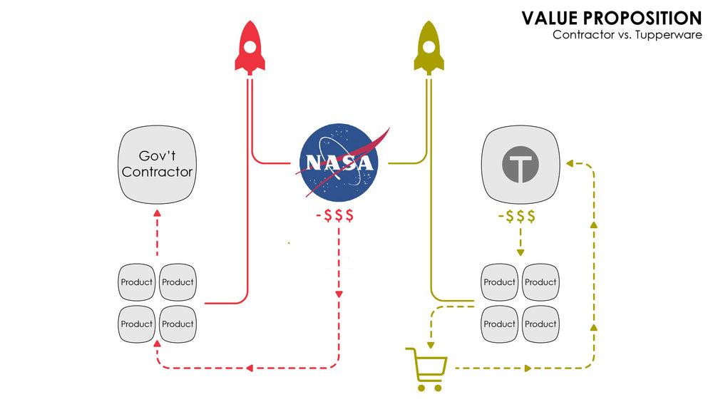 NASA+Contractor+vs+Tupperware.jpg