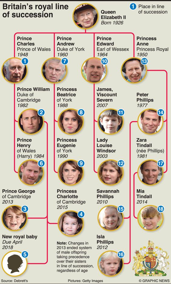 Royal Succession Line Wonder Kids