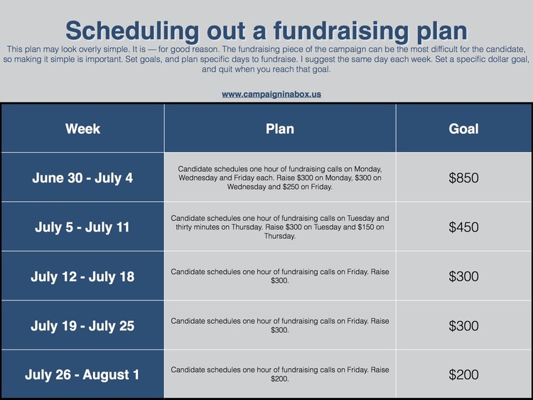 How to schedule your campaign fundraising.