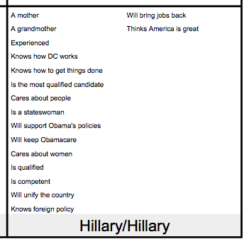 Quadrant 4: What your opponent wants voters to think about herself on Election Day.