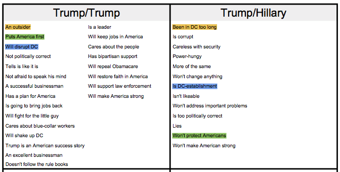 Compare Quadrant 1 to Quadrant 2 to find good comparisons for your campaign (Trump's campaign, in this example).