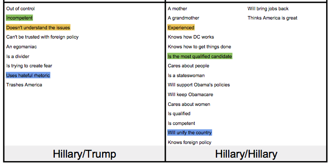 Compare Quadrant 3 to Quadrant 4 to find good contrasts for your opponent (Hillary, in this example).