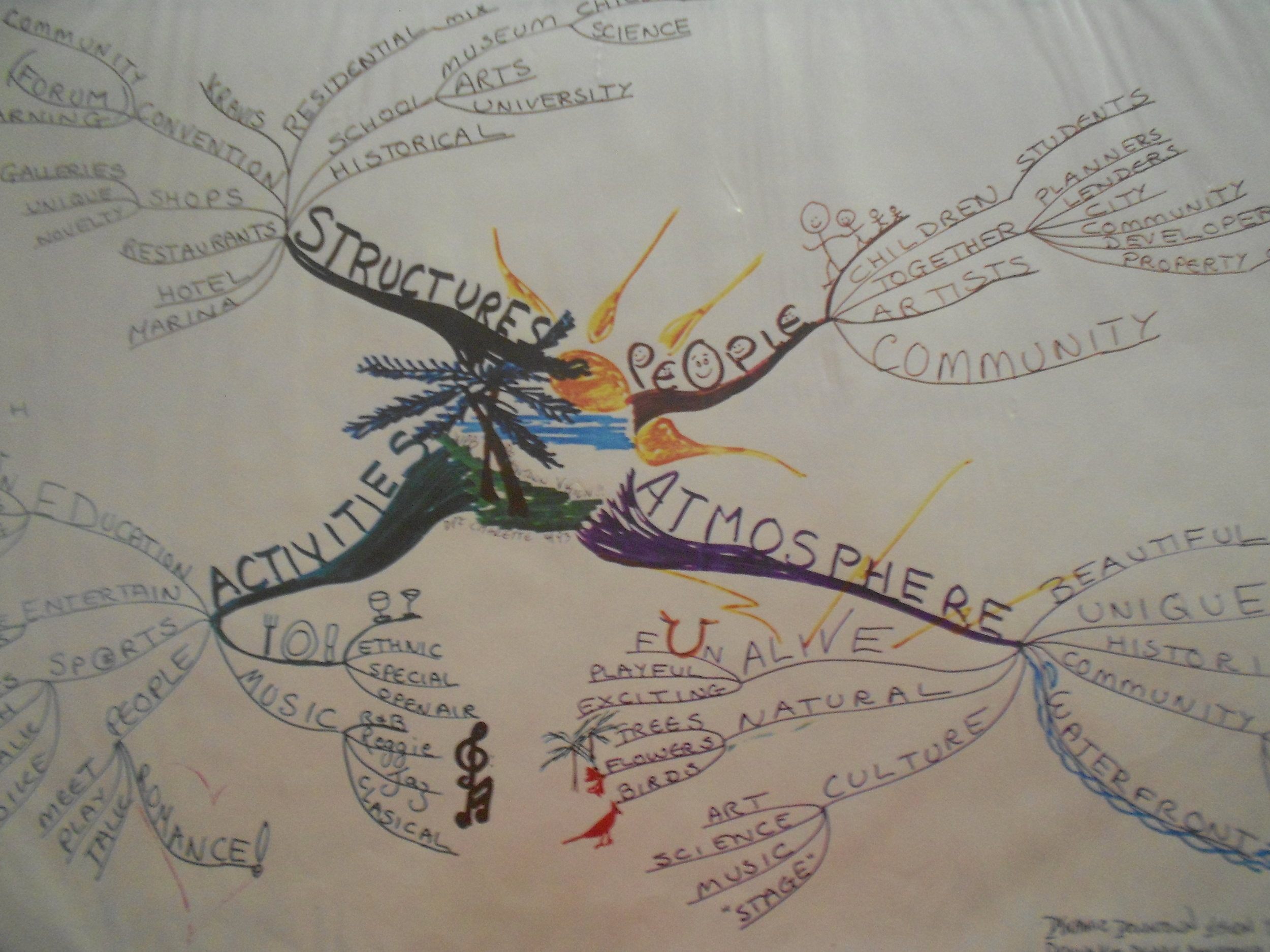 Mind Map of elements desired in developing a city downtown