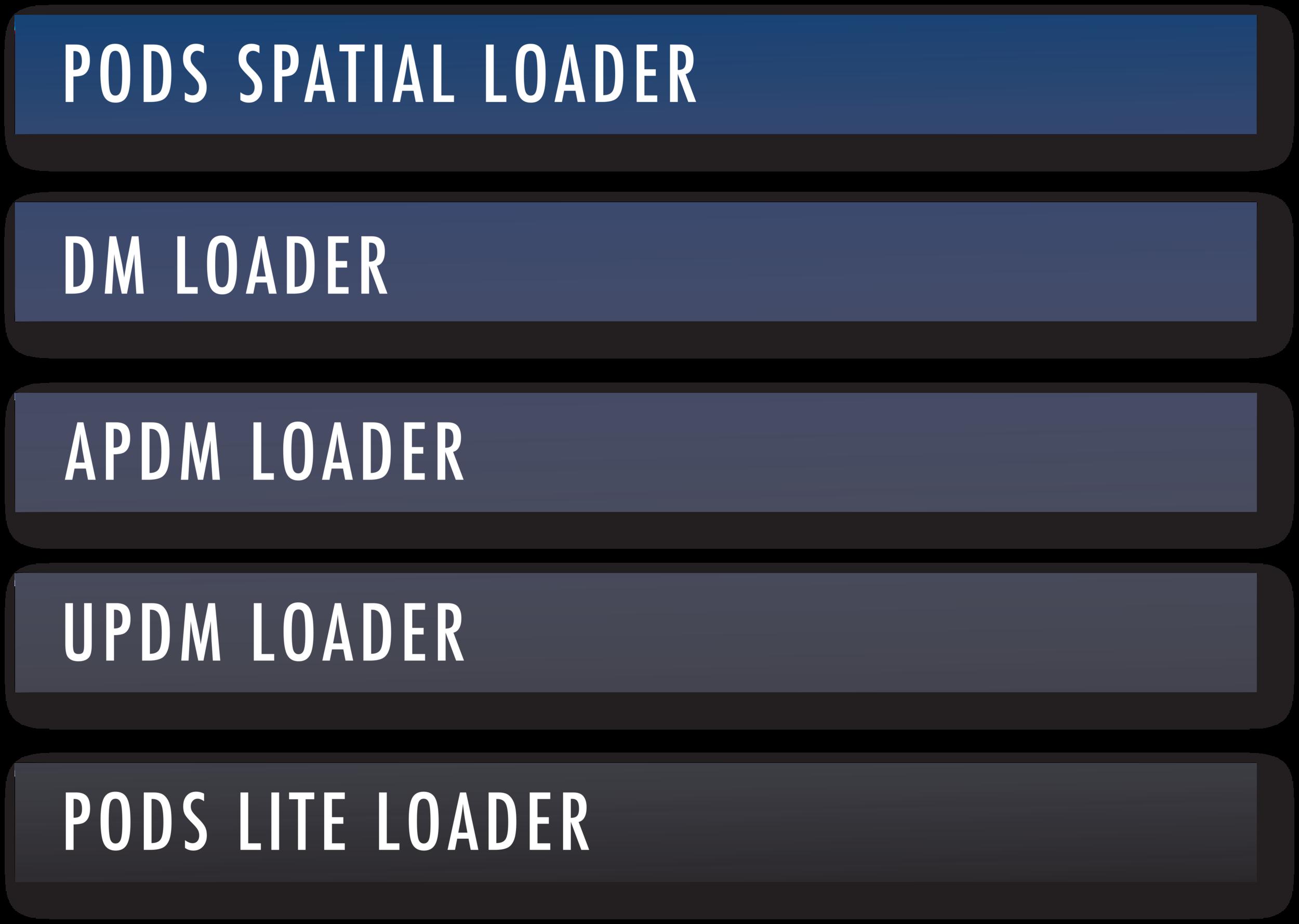 data model loader pods updm apdm spatial pipeline standards