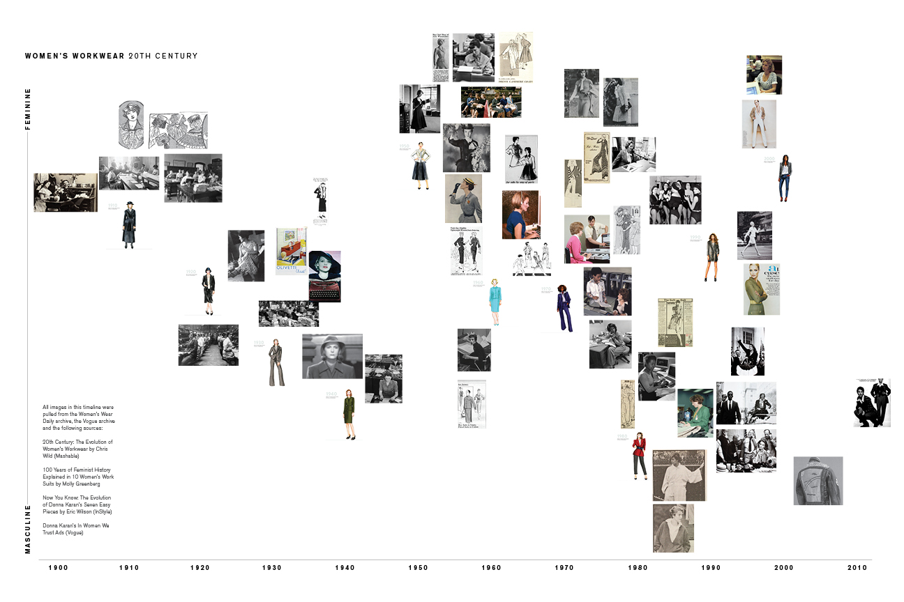 Analysis of women's workwear of the 20th century  (click to enlarge)