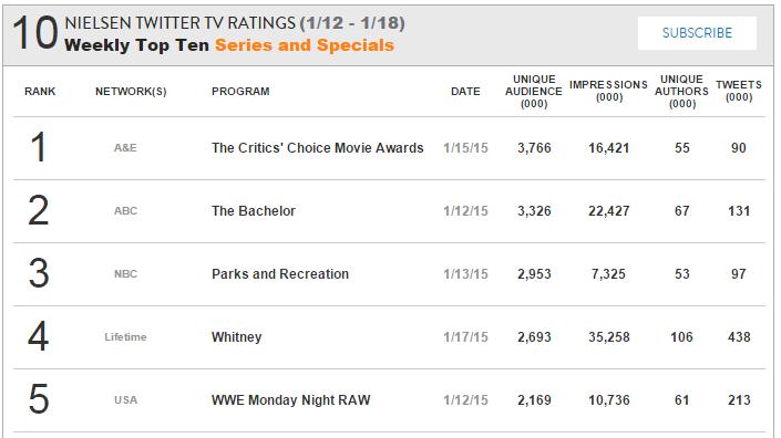 Twitter Nielsen Ratings crop.png