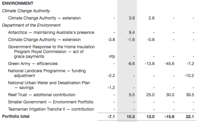 Extract from Budget Paper No.2