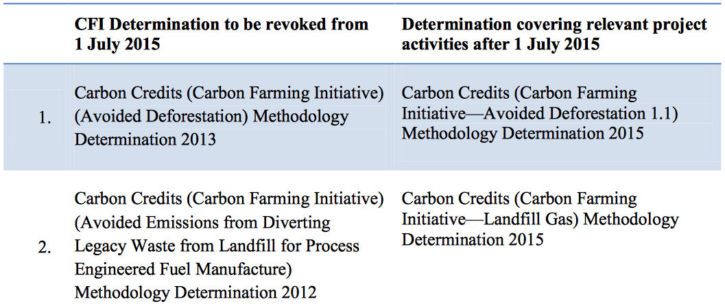 This table shows the updated methods from 1 July 2015