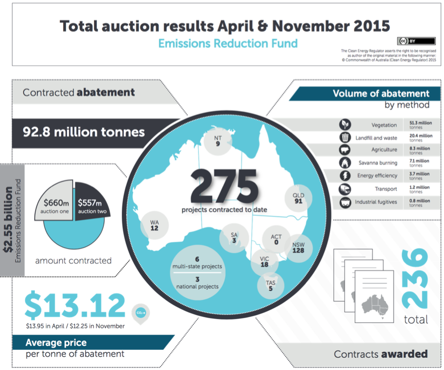 Total auction results to date from April and November 2015. Source: Clean Energy Regulator