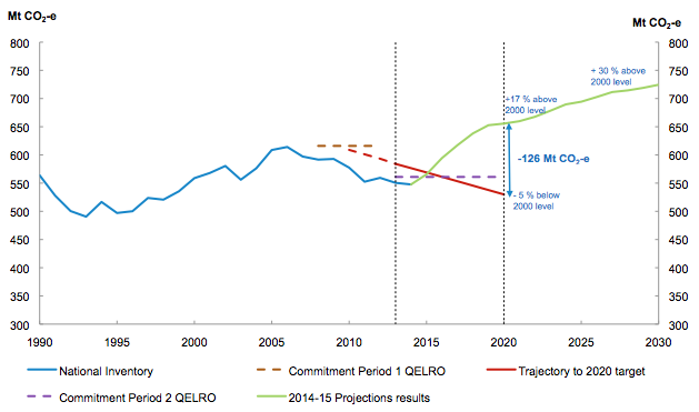 Towards Australia's 2020 target from early 2015 (previous emissions projections). Source: Australian Government