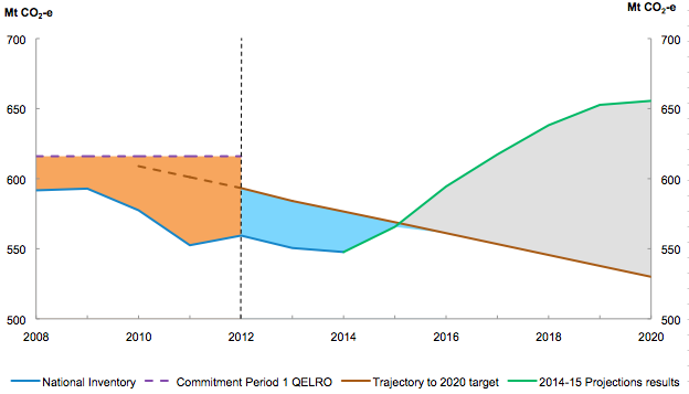 Australia's 2020 target close up from early 2015: the areas above and below the sloping brown line must match for Australia to meet its 2020 target. Source: Australian Government