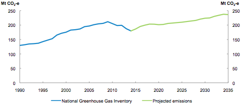 Australia's electricity emissions since 1990. Source: Australian Government