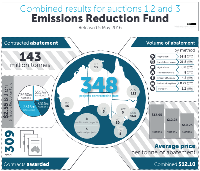 Summary of ERF auction results so far.Source: Clean Energy Regulator