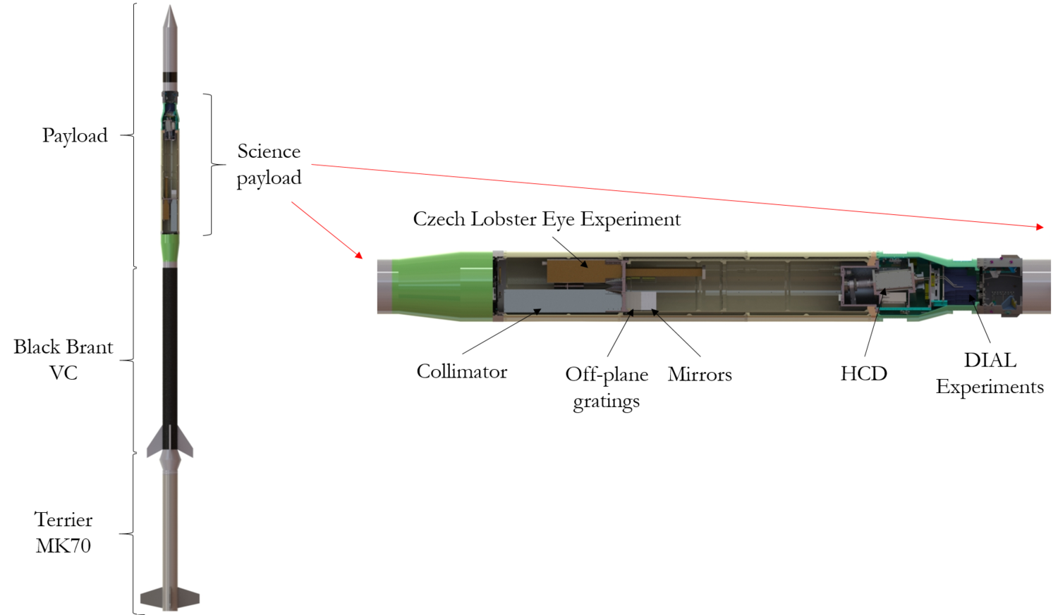 LEFT - THE WHOLE ROCKET PAYLOAD OF WRXR WITH THE LOCATION OF THE SCIENCE PAYLOAD SHOW. RIGHT - A ZOOMED IN SECTION ON THE SCIENTIFIC PAYLOAD