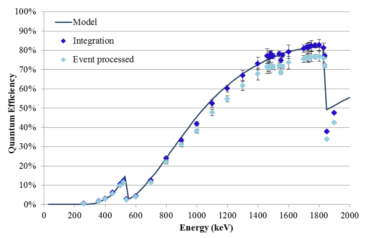 Results of the Quantum efficiency testing of the ccd236 between 50 eV and 2,000 ev