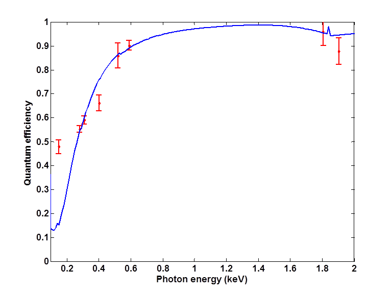 Quantum efficiency of the Hamamatsu devices (HPK CCD) over the WHIMex target bandpass