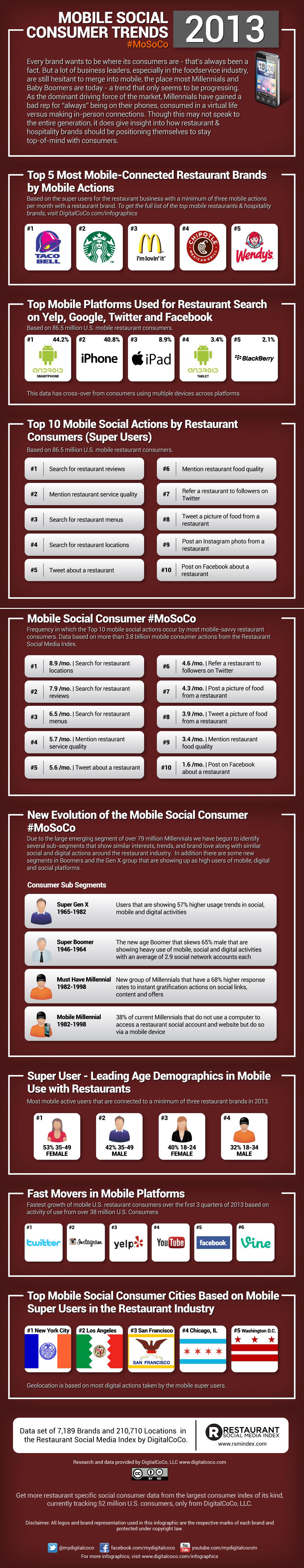 2013-Mobile-Social-Consumer-Trends-Infographic.jpg